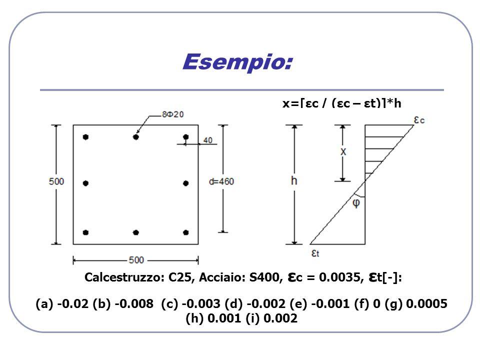 Calcestruzzo: C25, Acciaio: S400, εc = 0.0035, εt[-]: